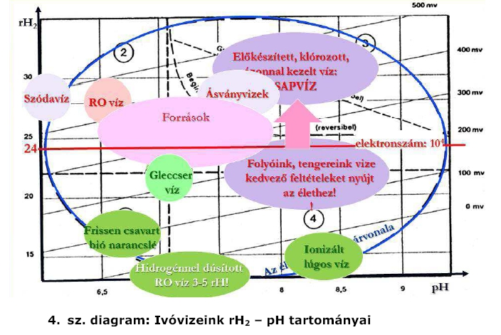Ivóvizeink Rh2 és pH ratományai
